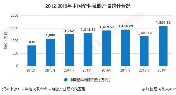 2012-2019年中国塑料薄膜产量统计情况