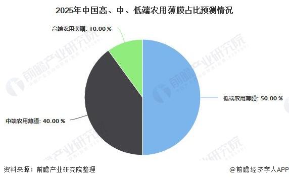 2025年中国高、中、低端农用薄膜占比预测情况