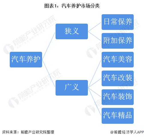 图表1:汽车养护市场分类