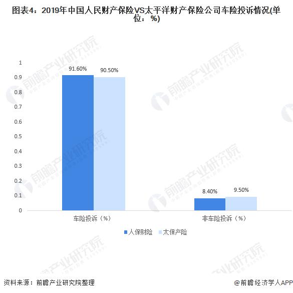 图表4:2019年中国人民财产保险VS太平洋财产保险公司车险投诉情况(单位:%)