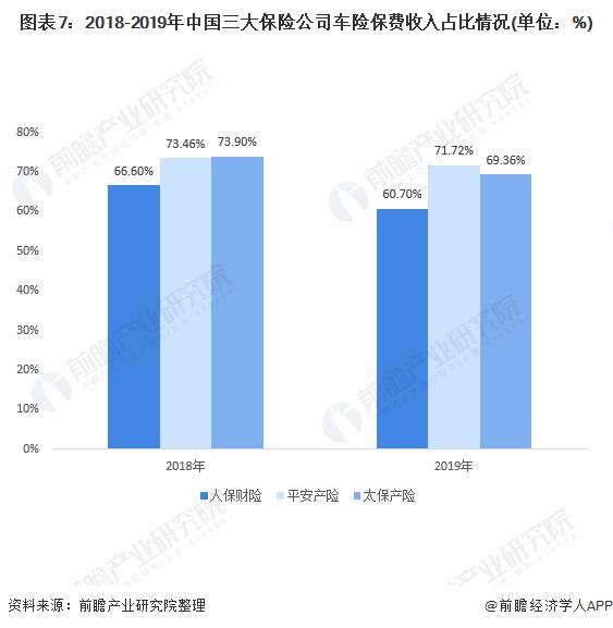 图表7:2018-2019年中国三大保险公司车险保费收入占比情况(单位:%)