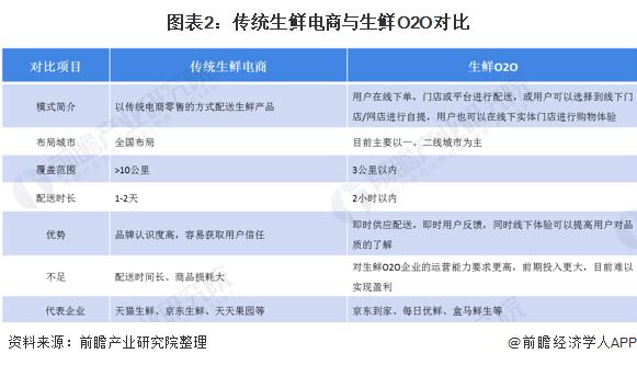 图表2:传统生鲜电商与生鲜O2O对比
