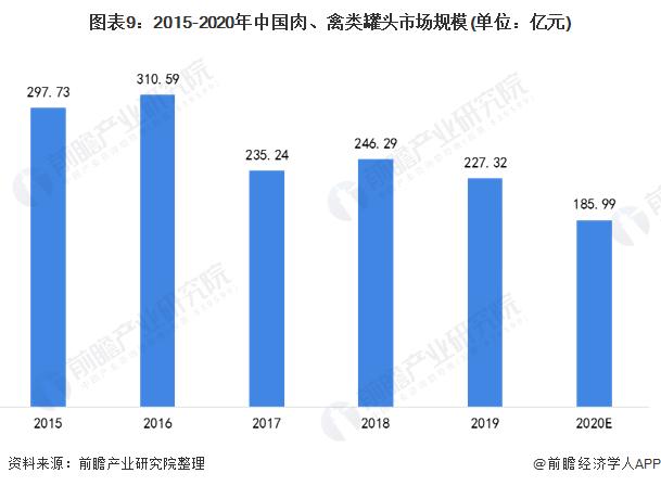 图表9:2015-2020年中国肉、禽类罐头市场规模(单位:亿元)