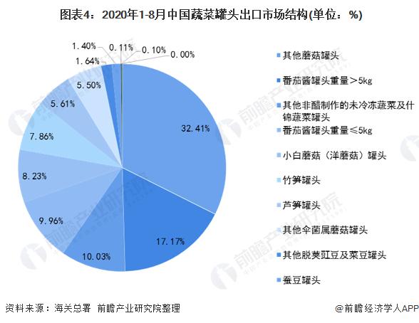 图表4:2020年1-8月中国蔬菜罐头出口市场结构(单位:%)