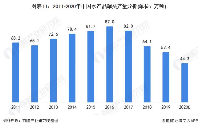 图表11:2011-2020年中国水产品罐头产量分析(单位:万吨)