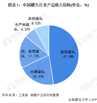 图表1:中国罐头行业产品收入结构(单位:%)
