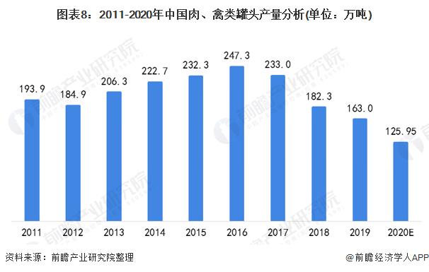 图表8:2011-2020年中国肉、禽类罐头产量分析(单位:万吨)