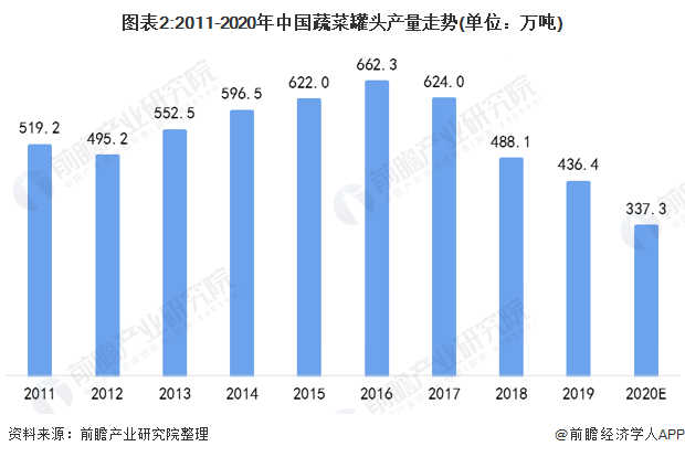 图表2:2011-2020年中国蔬菜罐头产量走势(单位:万吨)