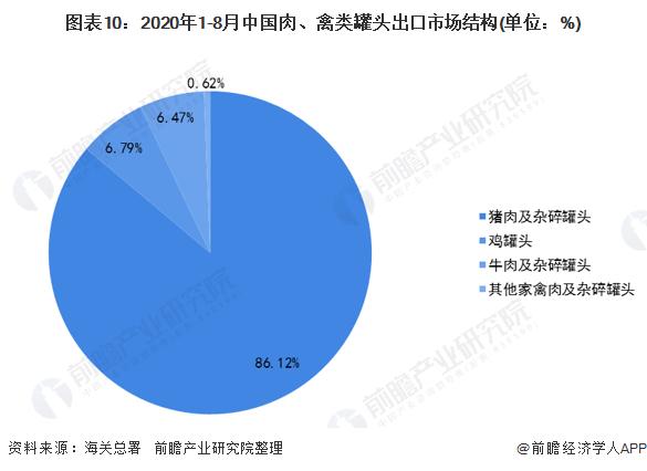 图表10:2020年1-8月中国肉、禽类罐头出口市场结构(单位:%)