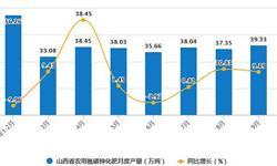 2020年1-9月山西省农用氮磷钾化肥产量及增长情况分析