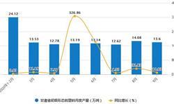 2020年1-9月甘肃省初级形态的塑料产量及增长情况分析