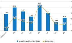 2020年1-9月甘肃省塑料制品产量及增长情况分析