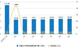 2020年1-9月内蒙古十种有色金属产量及增长情况分析