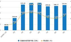 2020年1-9月甘肃省水泥产量及增长情况分析