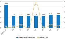 2020年1-9月甘肃省乙烯产量及增长情况分析