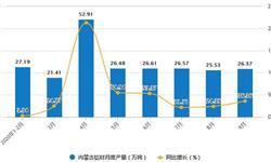 2020年1-9月内蒙古铝材产量及增长情况分析