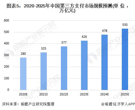 图表5:2020-2025年中国第三方支付市场规模预测(单位:万亿元)