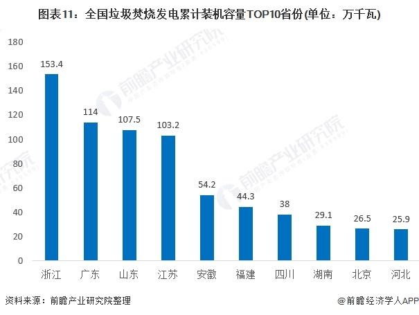 图表11:全国垃圾焚烧发电累计装机容量TOP10省份(单位:万千瓦)