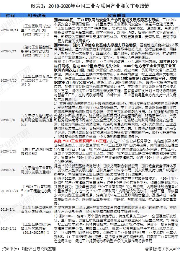 图表3:2018-2020年中国工业互联网产业相关主要政策