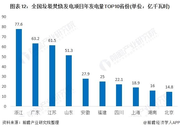 图表12:全国垃圾焚烧发电项目年发电量TOP10省份(单位:亿千瓦时)