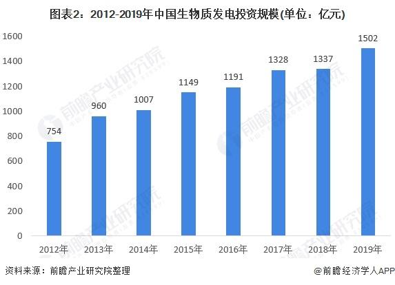 图表2:2012-2019年中国生物质发电投资规模(单位:亿元)