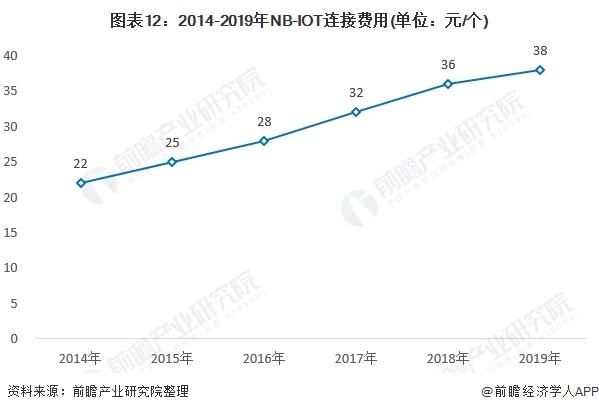 图表12:2014-2019年NB-IOT连接费用(单位:元/个)