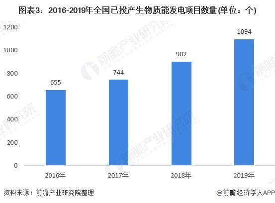 图表3:2016-2019年全国已投产生物质能发电项目数量(单位:个)