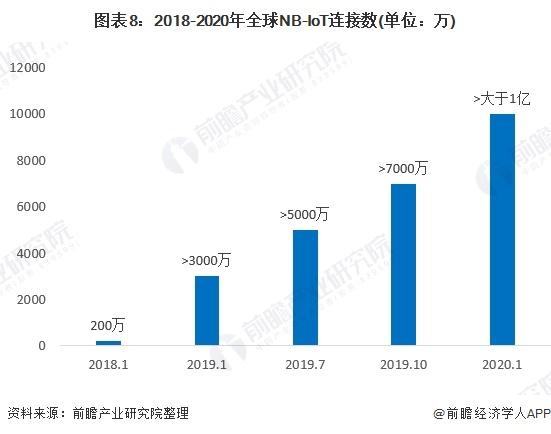 图表8:2018-2020年全球NB-IoT连接数(单位:万)