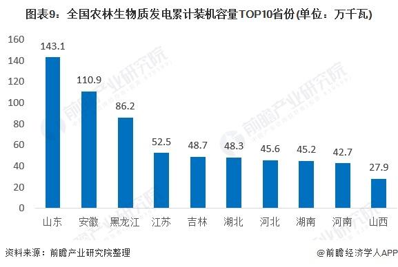 图表9:全国农林生物质发电累计装机容量TOP10省份(单位:万千瓦)
