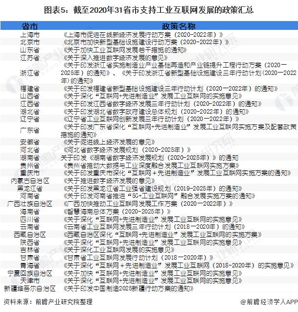 图表5:截至2020年31省市支持工业互联网发展的政策汇总