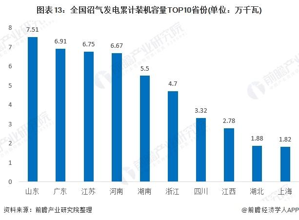 图表13:全国沼气发电累计装机容量TOP10省份(单位:万千瓦)