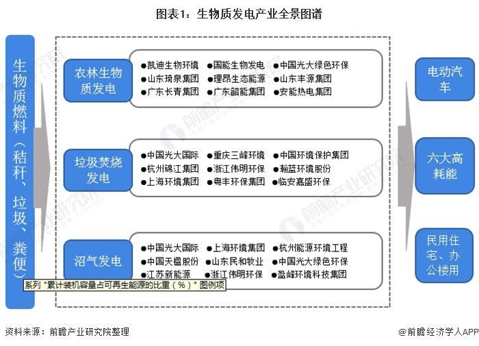 图表1:生物质发电产业全景图谱