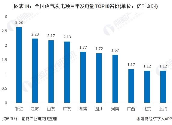 图表14:全国沼气发电项目年发电量TOP10省份(单位:亿千瓦时)