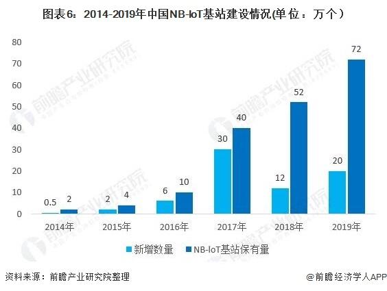 图表6:2014-2019年中国NB-loT基站建设情况(单位:万个)