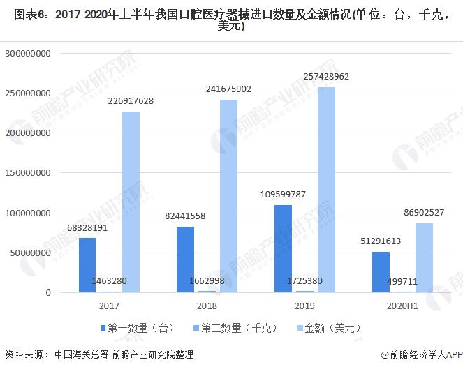 图表6:2017-2020年上半年我国口腔医疗器械进口数量及金额情况(单位:台,千克,美元)