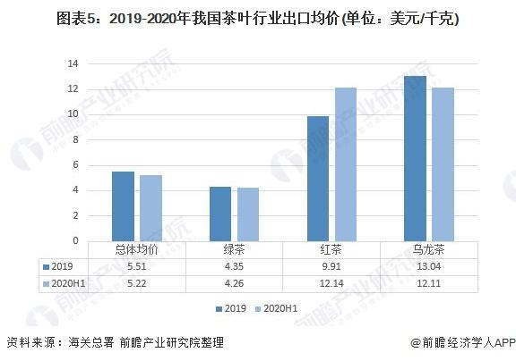 图表5:2019-2020年我国茶叶行业出口均价(单位:美元/千克)