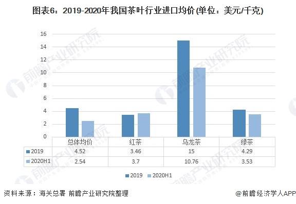 图表6:2019-2020年我国茶叶行业进口均价(单位:美元/千克)