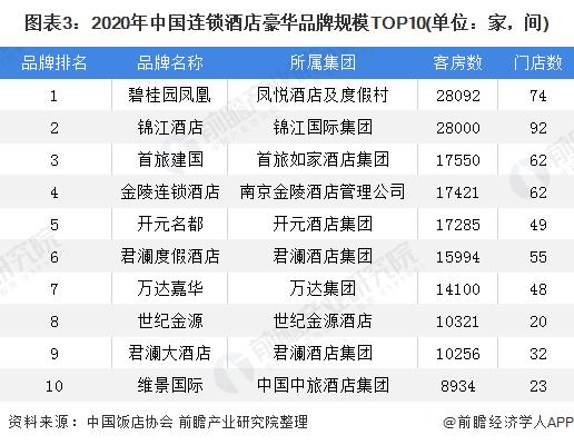 图表3:2020年中国连锁酒店豪华品牌规模TOP10(单位:家,间)