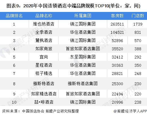 图表9:2020年中国连锁酒店中端品牌规模TOP10(单位:家,间)