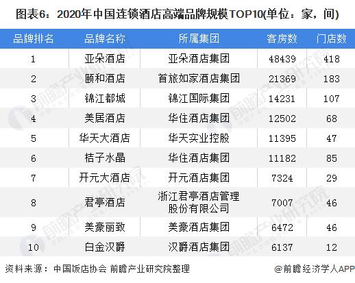 图表6:2020年中国连锁酒店高端品牌规模TOP10(单位:家,间)