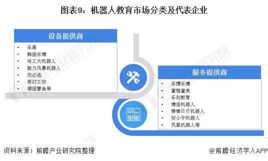 图表9:机器人教育市场分类及代表企业