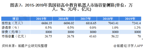 图表7:2015-2019年我国初高中教育机器人市场容量测算(单位:万人,%,元/年,亿元)