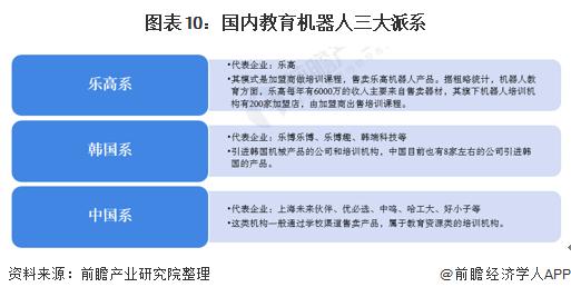 图表10:国内教育机器人三大派系