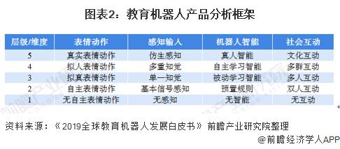 图表2:教育机器人产品分析框架