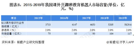 图表8:2015-2019年我国课外兴趣班教育机器人市场容量(单位:亿元,%)