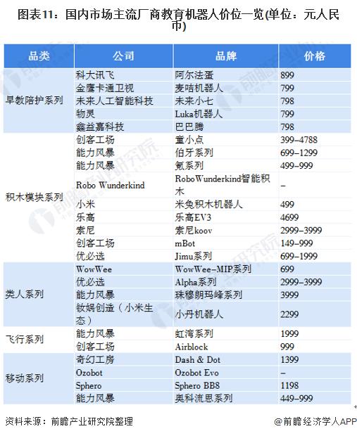 图表11:国内市场主流厂商教育机器人价位一览(单位:元人民币)