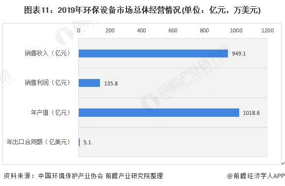 图表11:2019年环保设备市场总体经营情况(单位:亿元,万美元)
