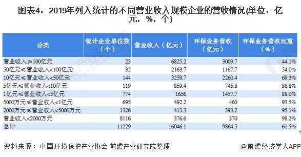 图表4:2019年列入统计的不同营业收入规模企业的营收情况(单位:亿元,%,个)