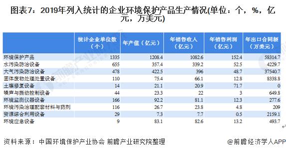 图表7:2019年列入统计的企业环境保护产品生产情况(单位:个,%,亿元,万美元)