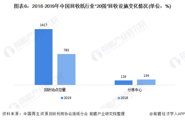 """图表6:2018-2019年中国回收纸行业""""20强""""回收设施变化情况(单位:%)"""